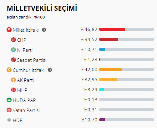 Silivri'de siyasi partilerin 24 Haziran karnesi